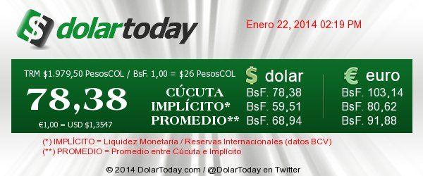 El Dolar paralelo en Venezuela Apretando ese Outlook