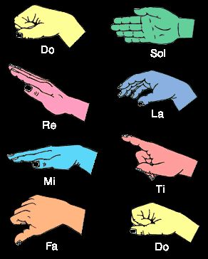 "Musical hand symbols.  A very useful tool for interpreting for Hard of Hearing clients in voice lessons, speech, choir, and other vocal related situations (or even when you've got to do ""The Sound Of Music""! :)"