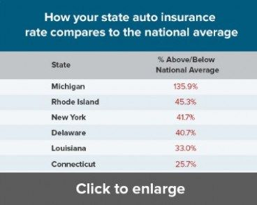 24 Solid Evidences Attending Average Cost For Car Insurance Is