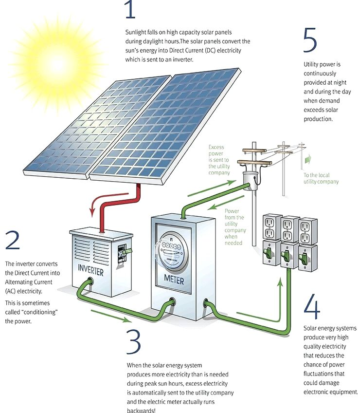 Green Energy Power To Improve Our Planet Choosing To Go Eco Friendly By Converting To Solar Powered Energy Is Without A Solar Installation Solar Panels Solar