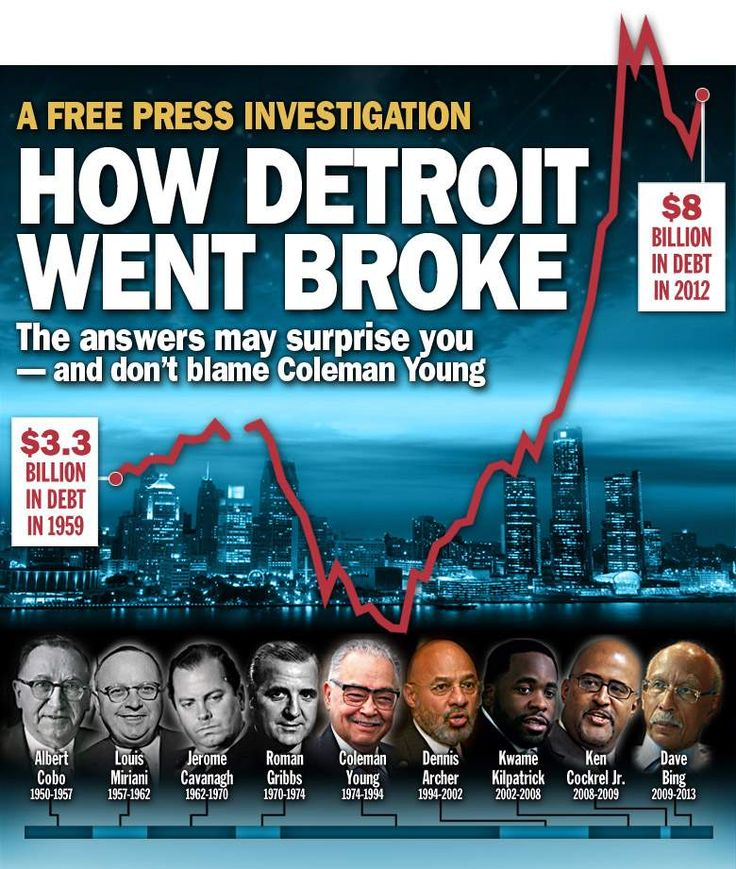 How Detroit went broke: The answers may surprise you, and don't blame Coleman Young