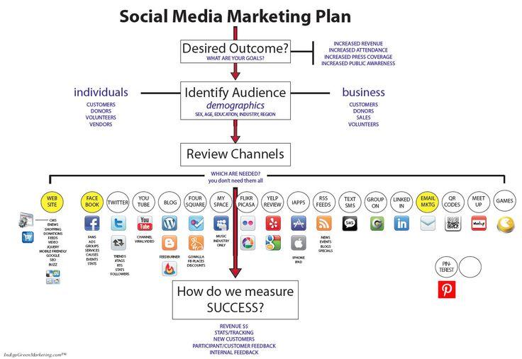 event marketing plan google search marketing pinterest marketing strategies social. Black Bedroom Furniture Sets. Home Design Ideas