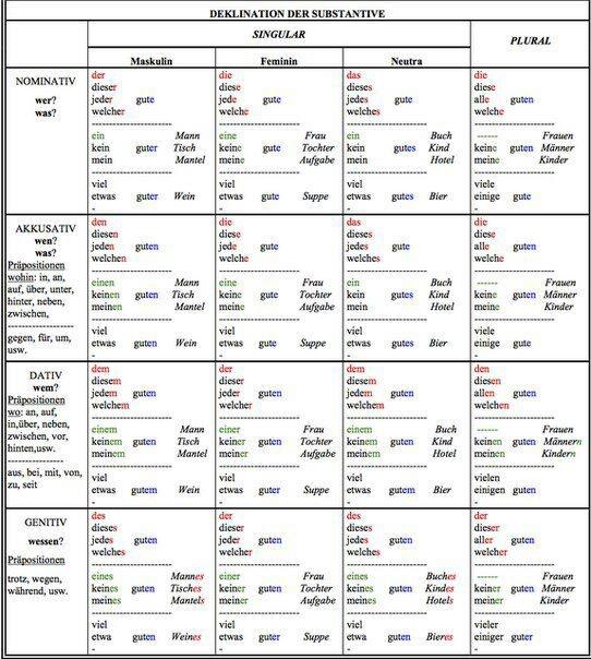 Deklination der Substantive