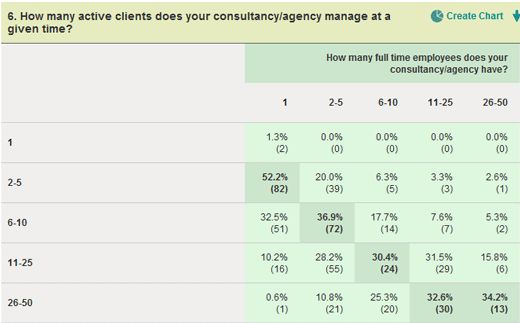 Employees:Clients/Month Ratio http://www.shipleyseo.com/