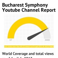 Bucharest Symphony YouTube Channel Report