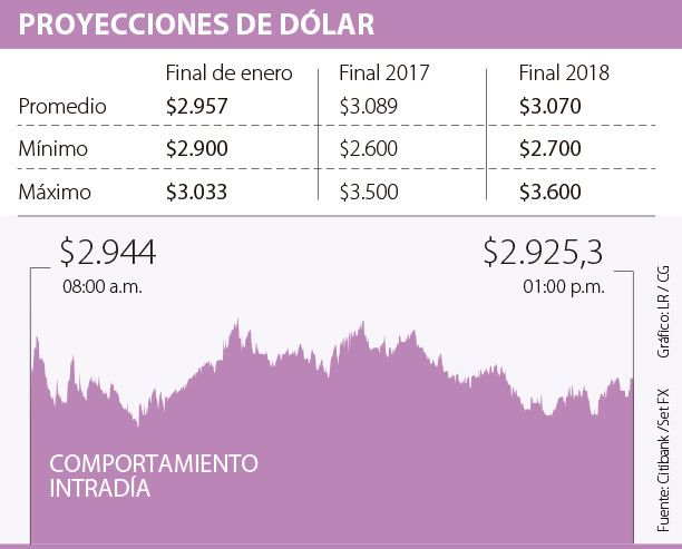 El dólar comenzaría febrero en $2.957, según los analistas del mercado