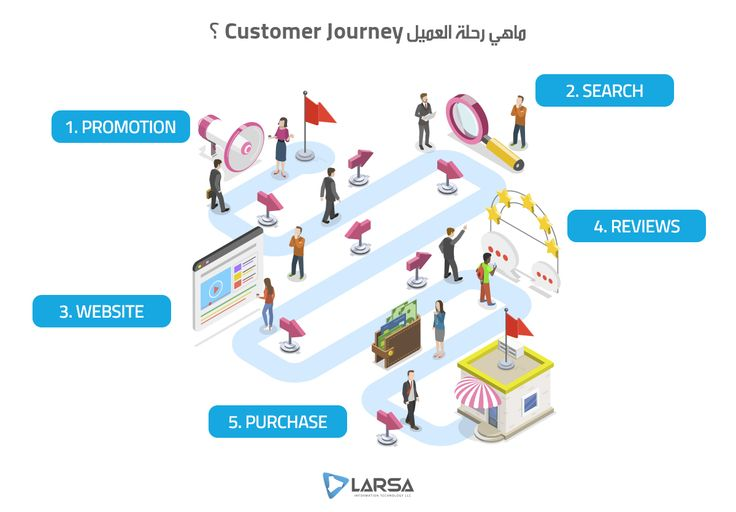 ما هي رحلة العميل هي دورة الحياة أو المراحل التي يمر بها العميل في علاقته بعلامة تجارية محددة من الو Digital Marketing Marketing Plan Information Technology