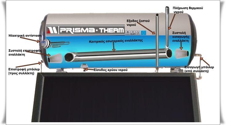 Καινοτομία ηλιακού θερμοσίφωνα PrismaTherm