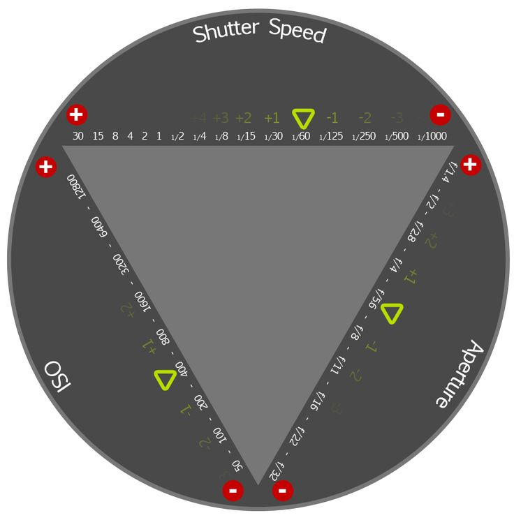Best explanation of exposure triangle I've seen. Defiantly worth taking a look at if the details have you stumped.