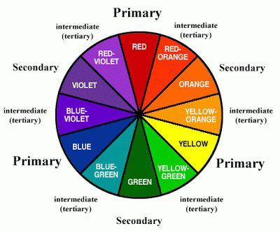 MakeUp Basics- Lesson 3 -Color Corrector - Glam n Gloss