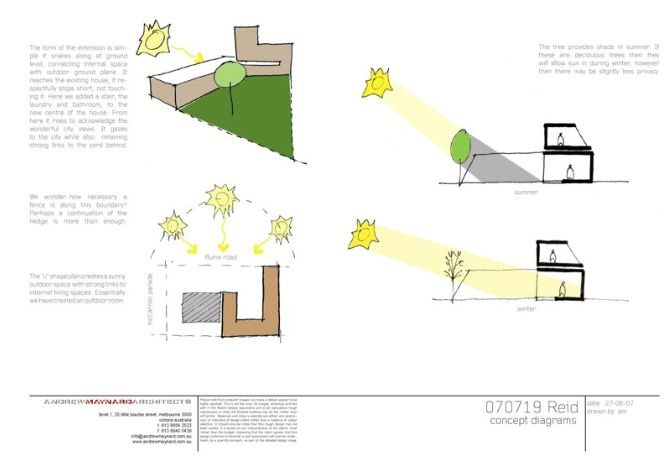 Reid house, diagrams showing sun paths, light and shadows. Block colour, stick figure diagrams, and labels (arial/basic font)   http://www.maynardarchitects.com/Site/houses/Pages/Reid_House.html#0