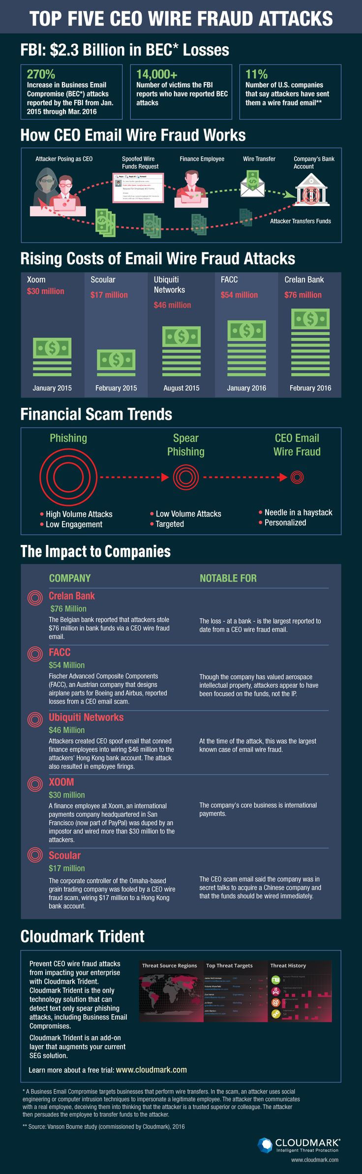 W2 Spear Phishing Attacks Are On The Rise