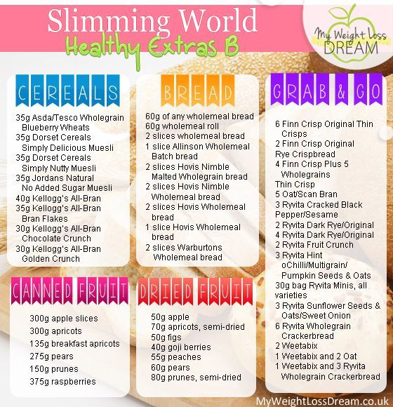 Slimming World HexB list: