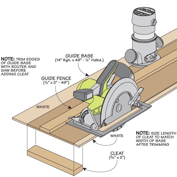 shop-built straightedge guide and circular saw.