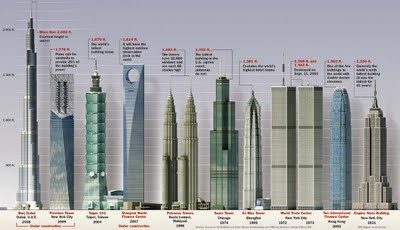 nyc skyscrapers: Social Media, Tallest Building, Under Construction, Graphics Design, Architecture, Infographic, Photography Blog, Cool Stuff, The World