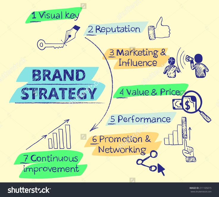 Best Branding Strategies  Infographic Images On