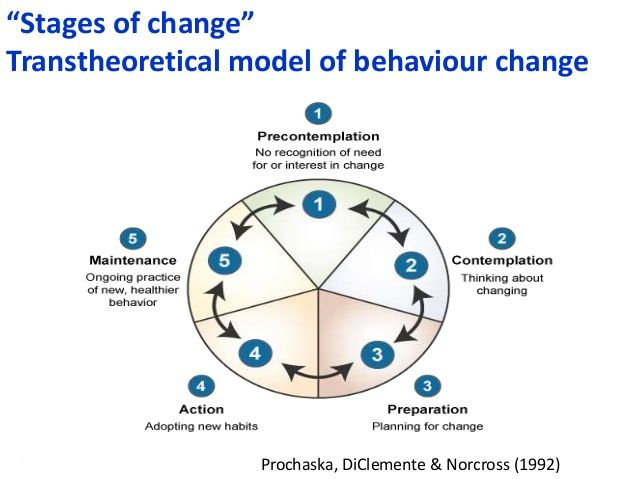 behavior change model Change can be difficult and people go through some key stages when making a  change learn how to apply the stages of change model.
