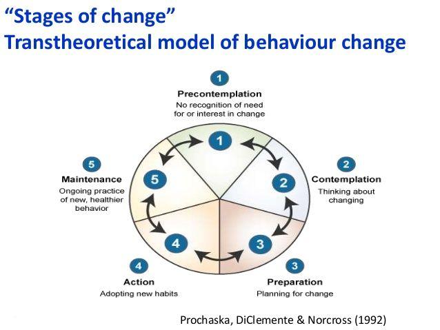 "#SHCR @School4Radicals ""Stages of change"" Transtheoretical model of behaviour change Prochaska, DiClemente & Norcross (199..."