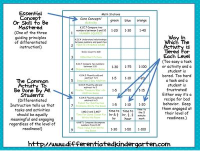 Activities In Math Differentiated Instruction Various Owner Manual