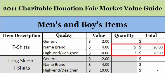 Donation Value Guide 2019 Spreadsheet Fresh Charitable Donation Value Chart Guide 2017 Charitable Donations Donation Form Donate