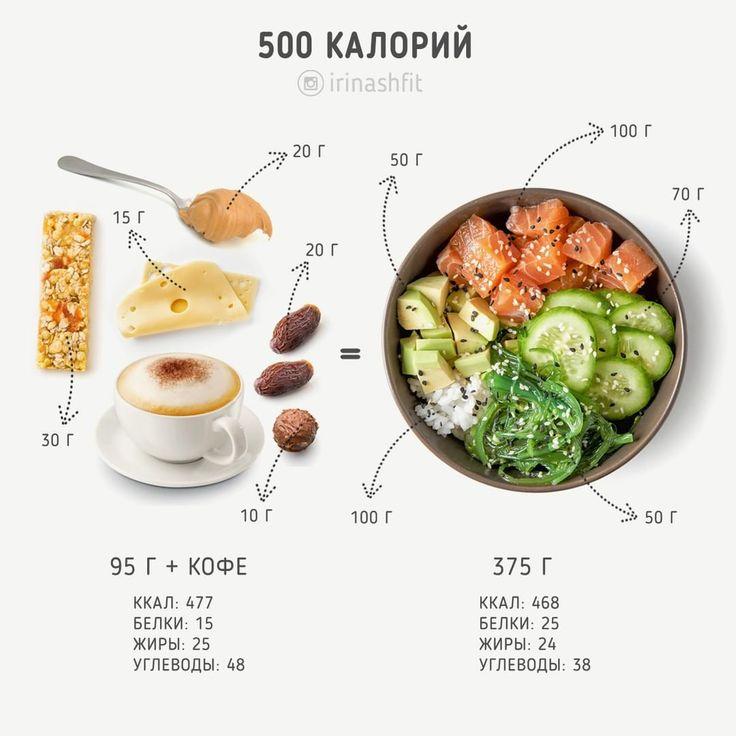 Диета разности калорий