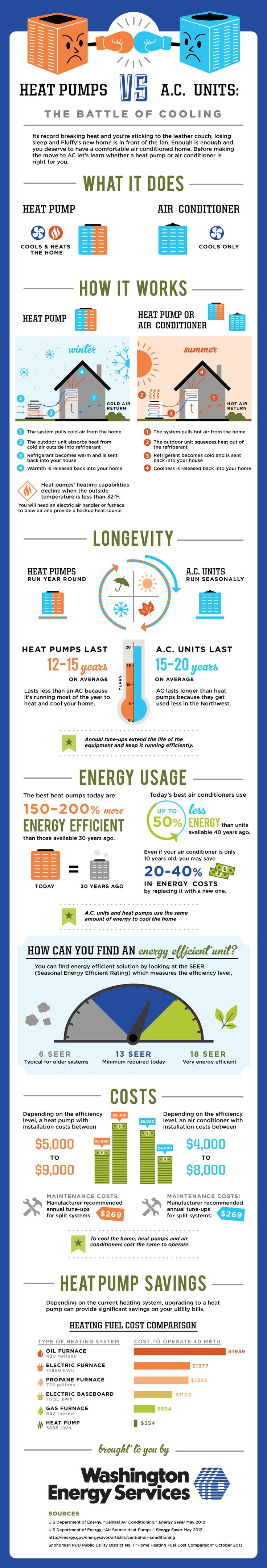 What's the difference between a heat pump and an air  | Pass One Hour Heating & Air Conditioning | (618) 997-6471 | www.passonehour.com