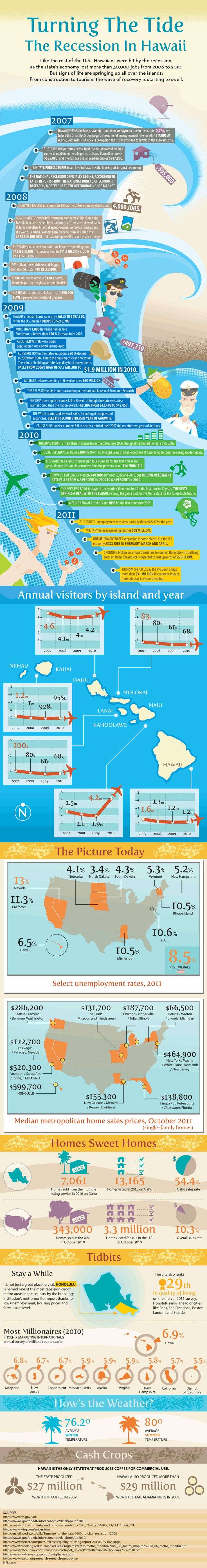 """Turning the Tide: The Recession in Hawaii"" - An infographic by Tony @AlohaTony Kawaguchi."