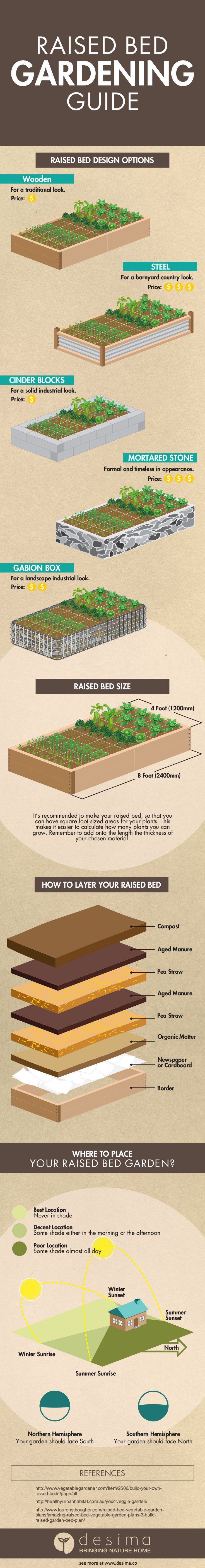 Use this guide to help you build the perfect raised bed garden for your  home. Raised bed gardening makes it easier to control weeds, pest control,  planting and harvesting. It's important to choose the best materials for  your budget. Raised beds also make it easier on your back. Using a quality  soil mix as outlined below will help you increase yeilds and quality of  your harvest.  Raised Bed Gardening Guide Infographic  Remember if you use this infographic on your website, you must have…