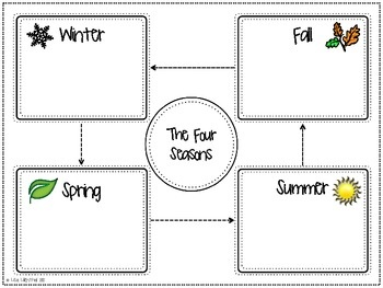 This writing packet is a great way to introduce students