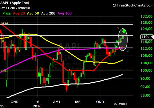 Wall street in Wall street: AAPL in this daily and weekly chart the stock hit ...