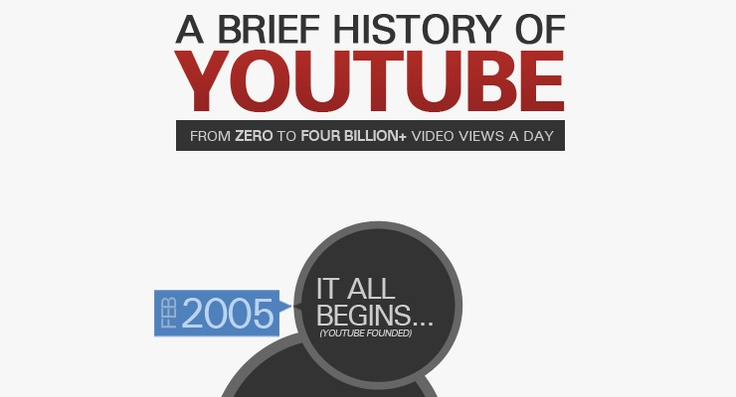 A Brief History Of YouTube [INFOGRAPHIC] - Inspired Magazine