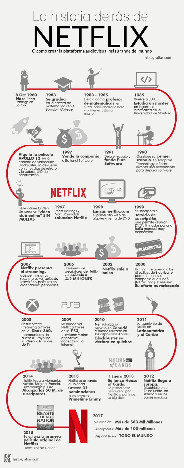 Historia de Netflix #infografia