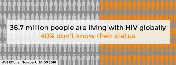 Graphic showing 36.7 million people living with HIV globally 40% don't know their status