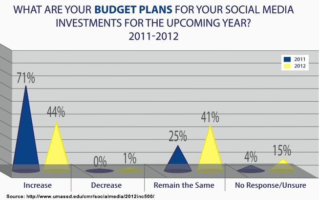 Budget Plan For Social Media  Inc   Business  Small Business