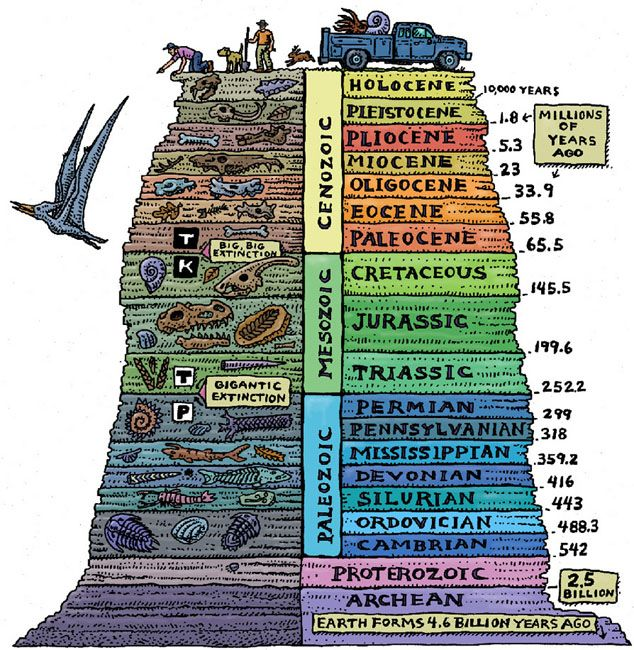 Lovely geologic timeline