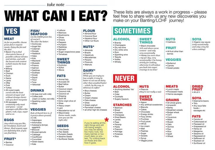 Banting- the basic. What can I eat? Great lists to keep on ...