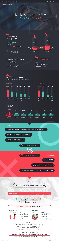 [시사배틀] 어린이집 CCTV 설치 의무화, 네티즌 '100% 찬성' [인포그래픽] #CCTV / #Infographic ⓒ 비주얼다이브 무단 복사·전재·재배포 금지