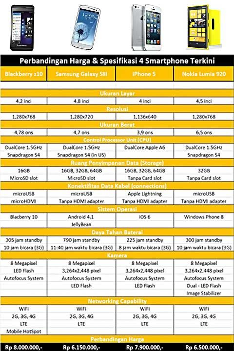 Langsung saja, berikut ulasan Kami tentang 4 smartphone yang memiliki performa fitur canggih yang boleh dibilang setara serta harga yang terpaut tipis.   Cekidot...!