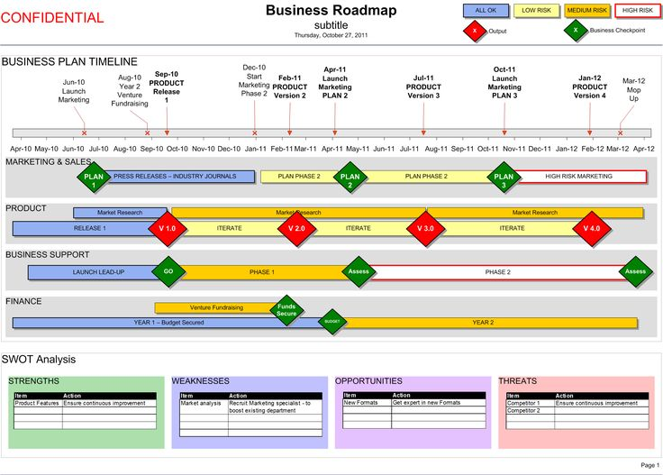 this template features a business roadmap with swot timeline your complete business roadmap template plan your roadmap and manage your risk