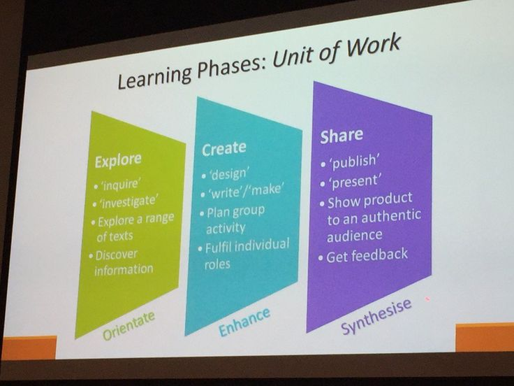 "Jeffrey Lewis on Twitter: ""@kmcg2375 Shows 3 phases of #pbl learning #englit2016 https://t.co/gWx1ah36ZR"""