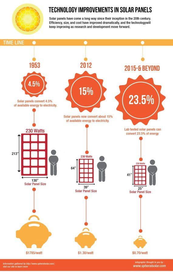 Solar Panel Efficiency Has Come A Long Way (Infographic)