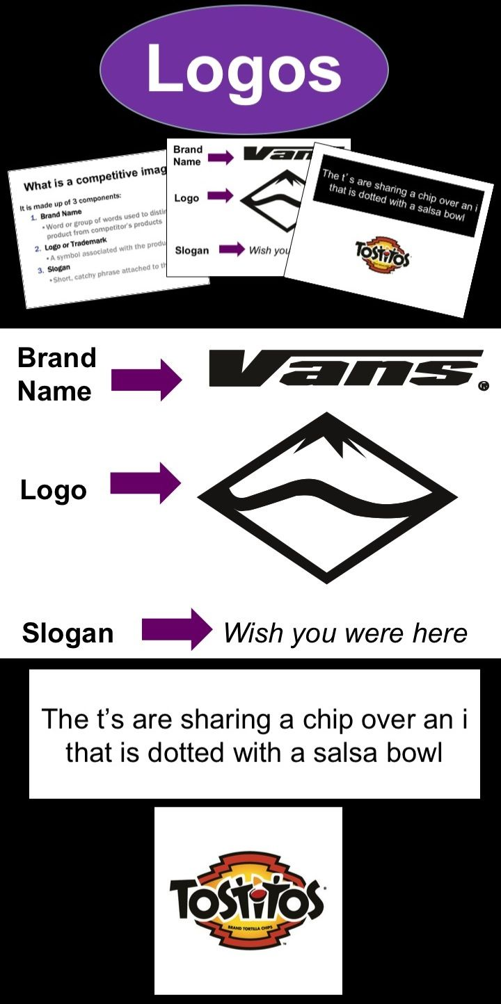 Teaching students about Logos used to market products and services Topics 1. Competitive Image (Brand Name, Logo and Slogan) 2. Hidden Messages in Logos 3. Readings and Questions
