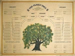 1225 best family history images on pinterest family tree chart