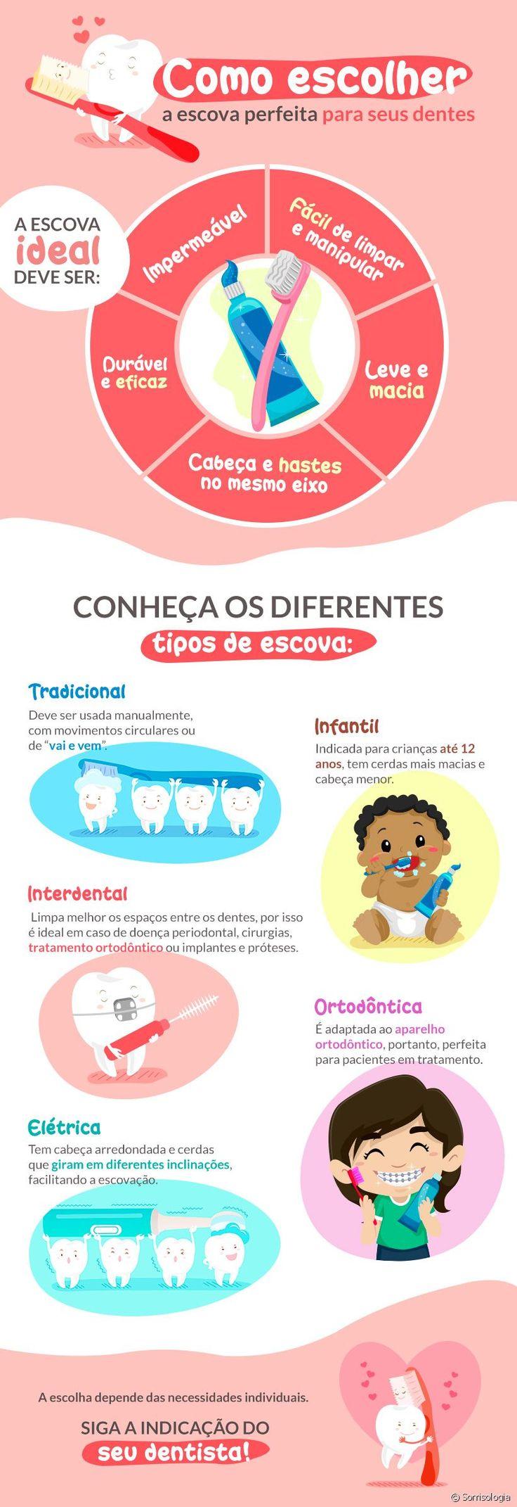 A escolha da escova de dente é um fator que pode fazer grande diferença na sua escovação. Saiba como decidir qual tipo é melhor para você!