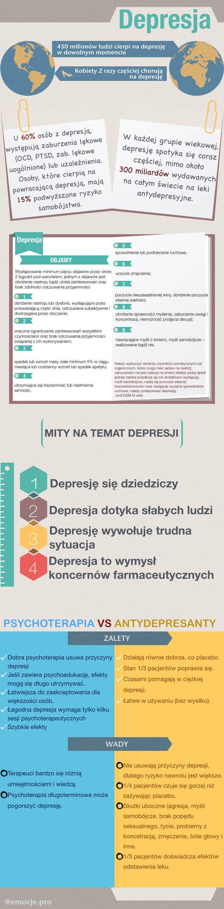 #depresja emocje.pro, infografika na temat depresji
