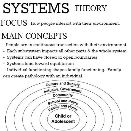 Theories of Human Behavior - the effect of environment on behaviour & personality. Systems theory - focus & main concepts