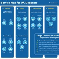 "2014 is the year UX Designers transform their Design process to enable broader adoption across connected devices. To do so, requires a more ""Agile-lik"