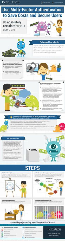 Use Multi-Factor Authentication to Save Costs and Secure Users Infographic