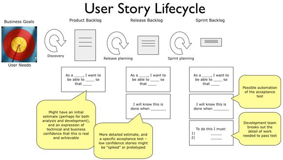 User Story Lifecycle