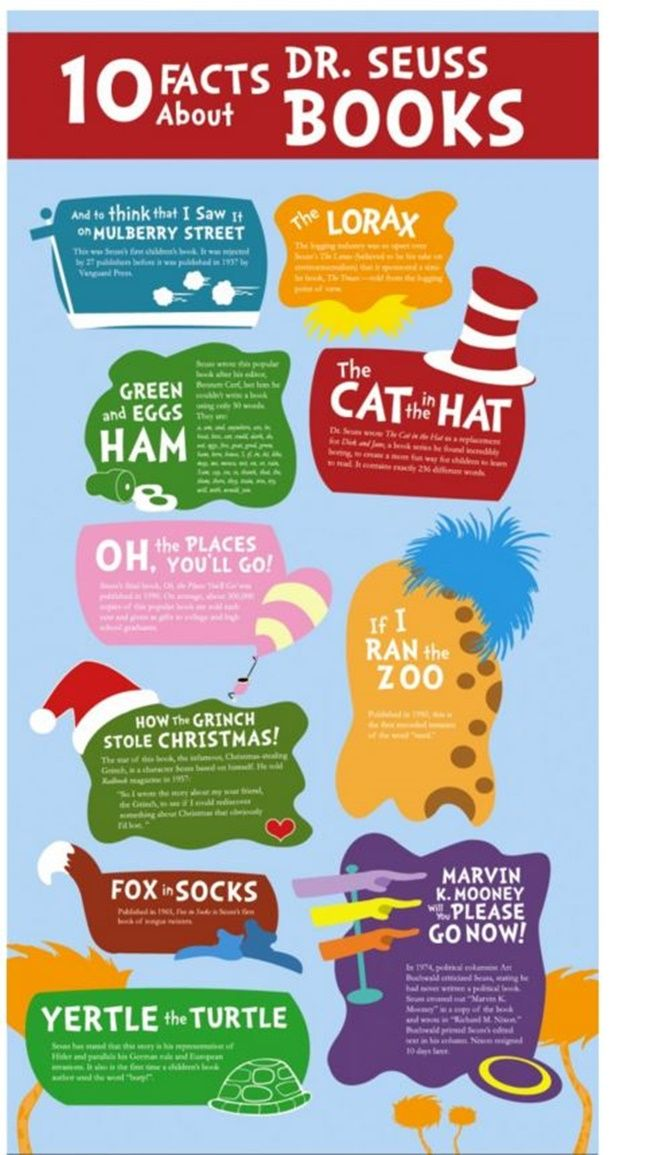 13 Fun and Clever Dr. Seuss Ideas For the Classroom - 10 Facts about Dr. Seuss - Teach Junkie